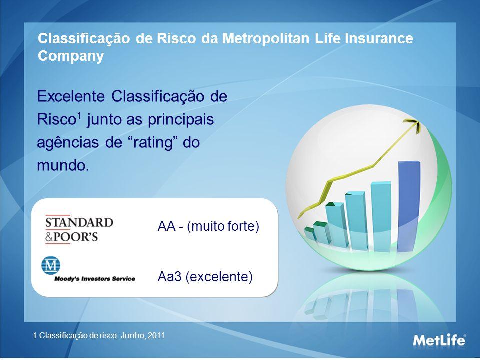 Excelente Classificação de Risco 1 junto as principais agências de rating do mundo. AA - (muito forte) Aa3 (excelente) Classificação de Risco da Metro