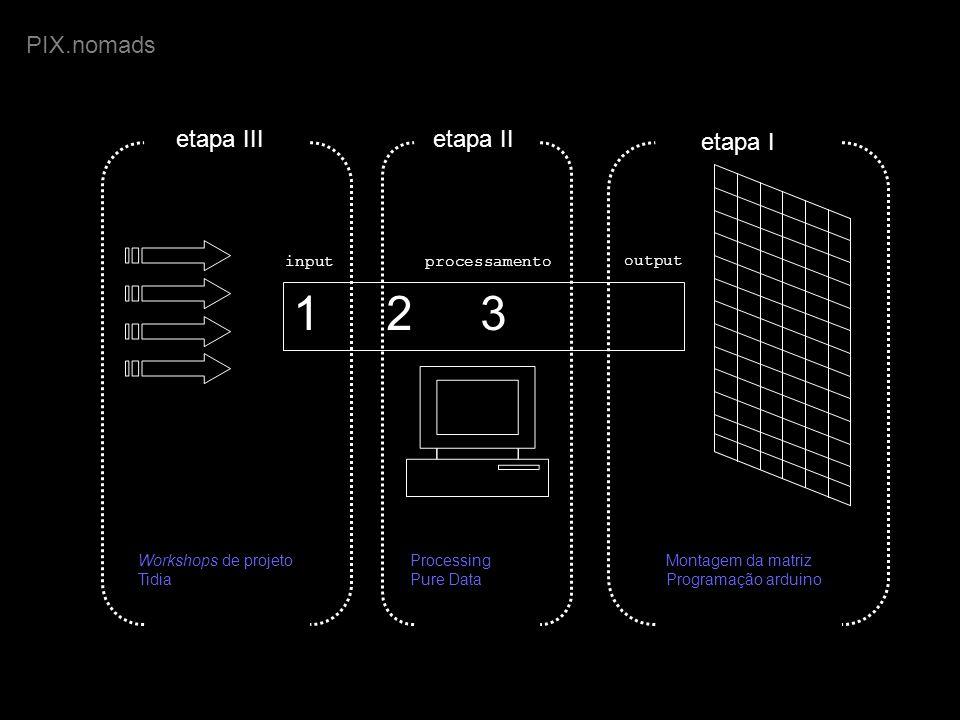 1 2 3 inputprocessamento output PIX.nomads etapa I Montagem da matriz Programação arduino etapa II Processing Pure Data etapa III Workshops de projeto