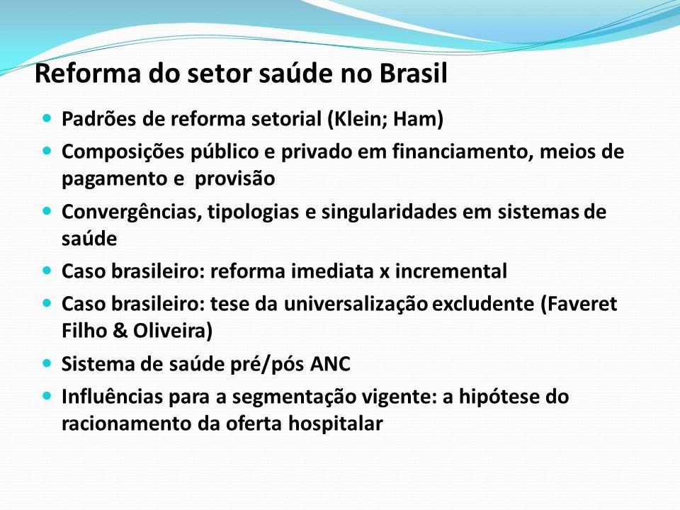 Reforma do setor saúde no Brasil Padrões de reforma setorial (Klein; Ham) Composições público e privado em financiamento, meios de pagamento e provisã