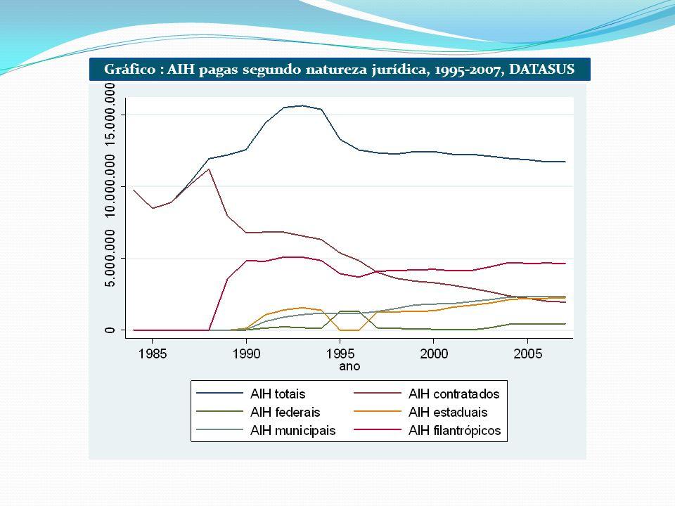 Gráfico : AIH pagas segundo natureza jurídica, 1995-2007, DATASUS