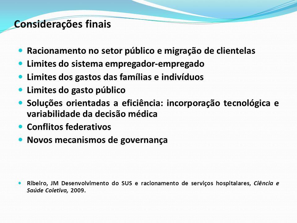 Considerações finais Racionamento no setor público e migração de clientelas Limites do sistema empregador-empregado Limites dos gastos das famílias e