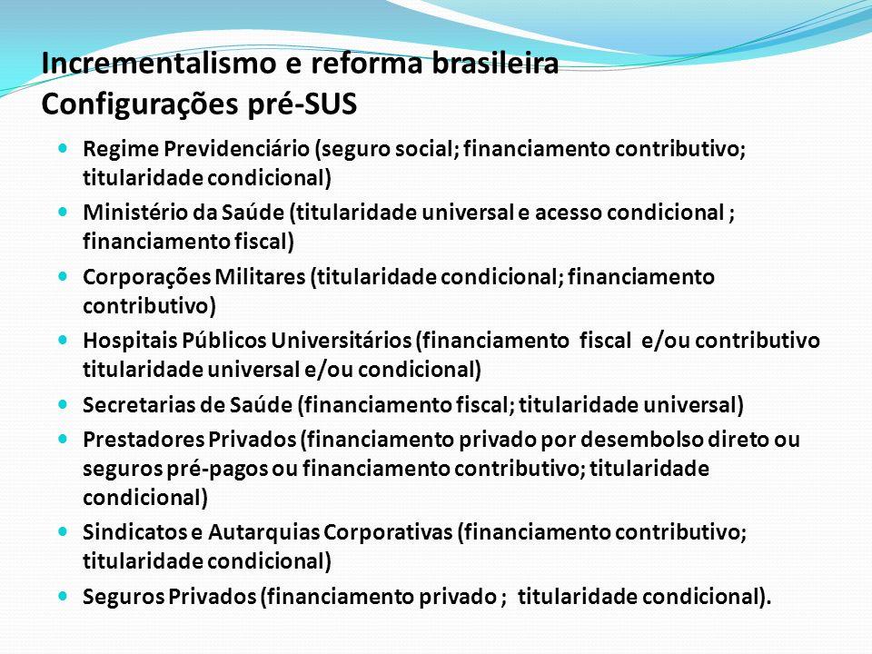 Incrementalismo e reforma brasileira Configurações pré-SUS Regime Previdenciário (seguro social; financiamento contributivo; titularidade condicional)