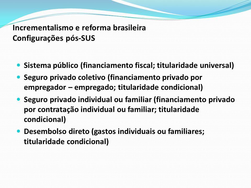 Incrementalismo e reforma brasileira Configurações pós-SUS Sistema público (financiamento fiscal; titularidade universal) Seguro privado coletivo (fin