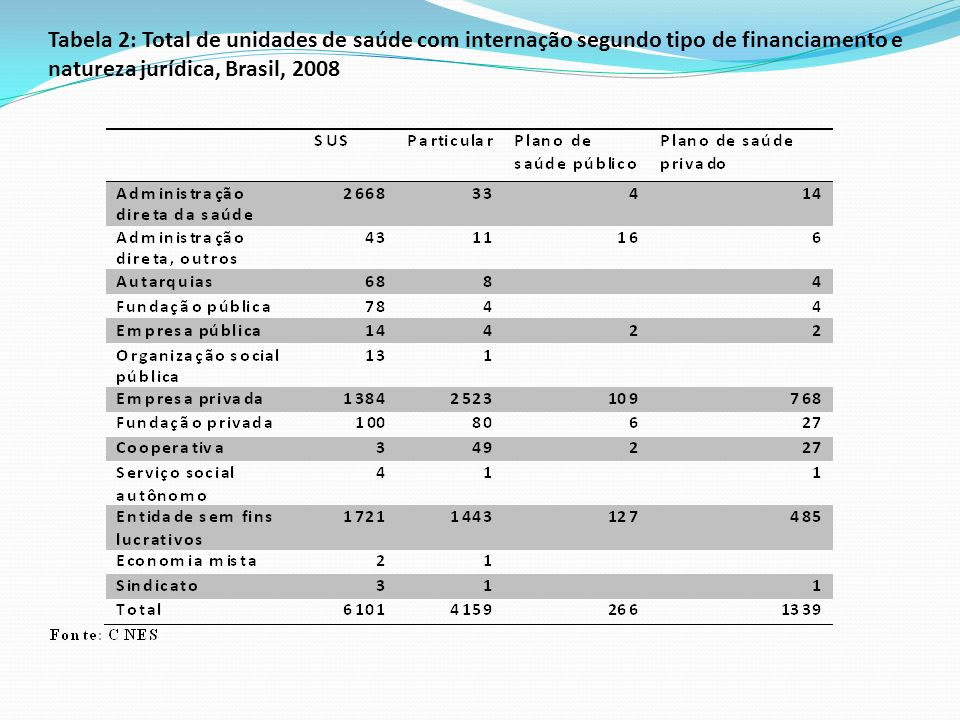 Tabela 2: Total de unidades de saúde com internação segundo tipo de financiamento e natureza jurídica, Brasil, 2008