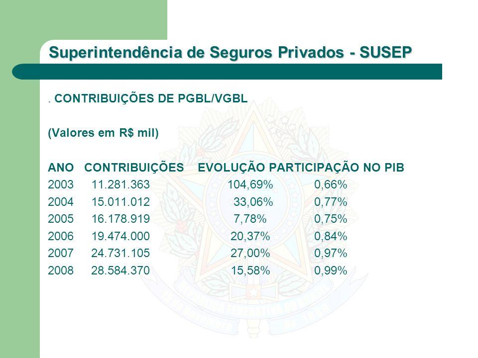 Superintendência de Seguros Privados - SUSEP. CONTRIBUIÇÕES DE PGBL/VGBL (Valores em R$ mil) ANO CONTRIBUIÇÕES EVOLUÇÃO PARTICIPAÇÃO NO PIB 2003 11.28