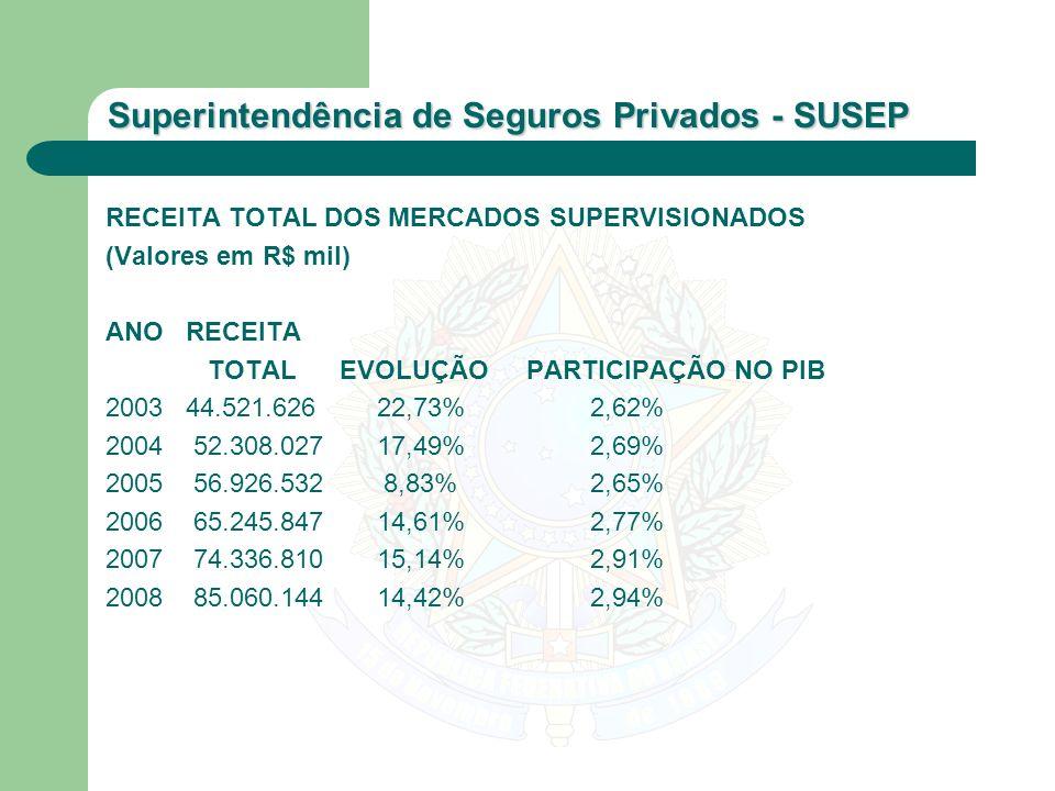Superintendência de Seguros Privados - SUSEP RECEITA TOTAL DOS MERCADOS SUPERVISIONADOS (Valores em R$ mil) ANO RECEITA TOTAL EVOLUÇÃO PARTICIPAÇÃO NO