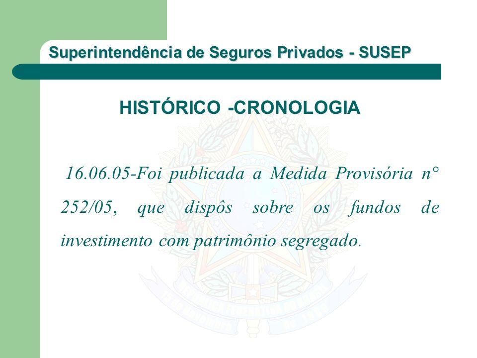 Superintendência de Seguros Privados - SUSEP 16.06.05-Foi publicada a Medida Provisória n° 252/05, que dispôs sobre os fundos de investimento com patr