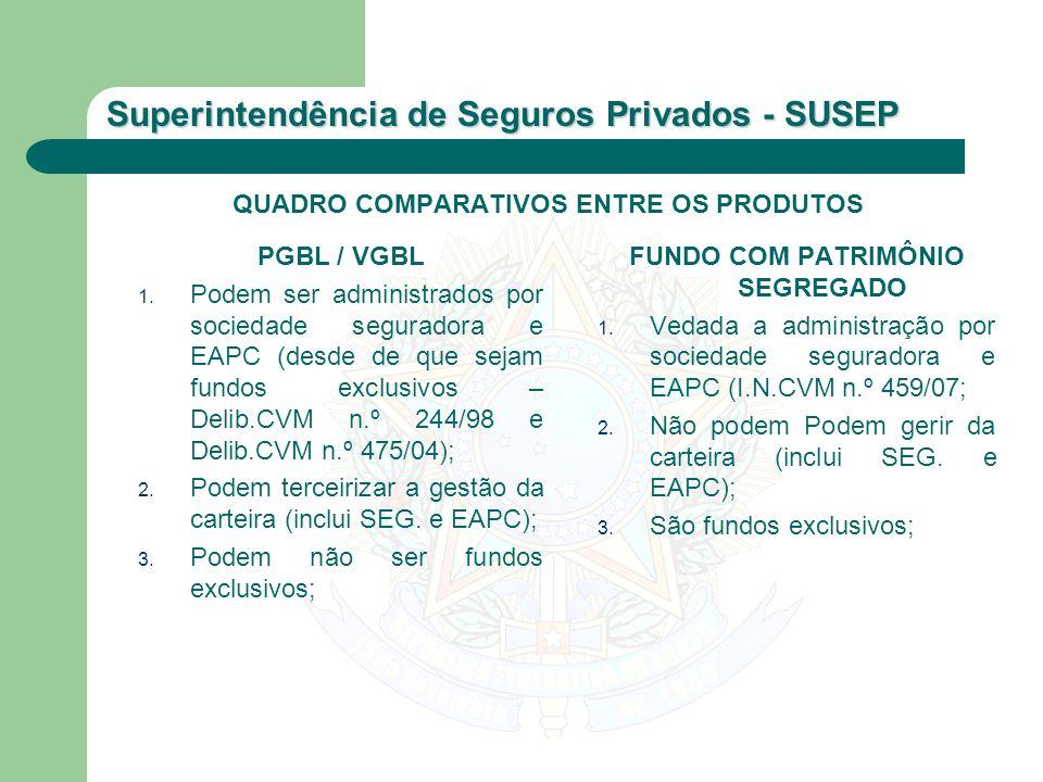 Superintendência de Seguros Privados - SUSEP QUADRO COMPARATIVOS ENTRE OS PRODUTOS PGBL / VGBL 1. Podem ser administrados por sociedade seguradora e E