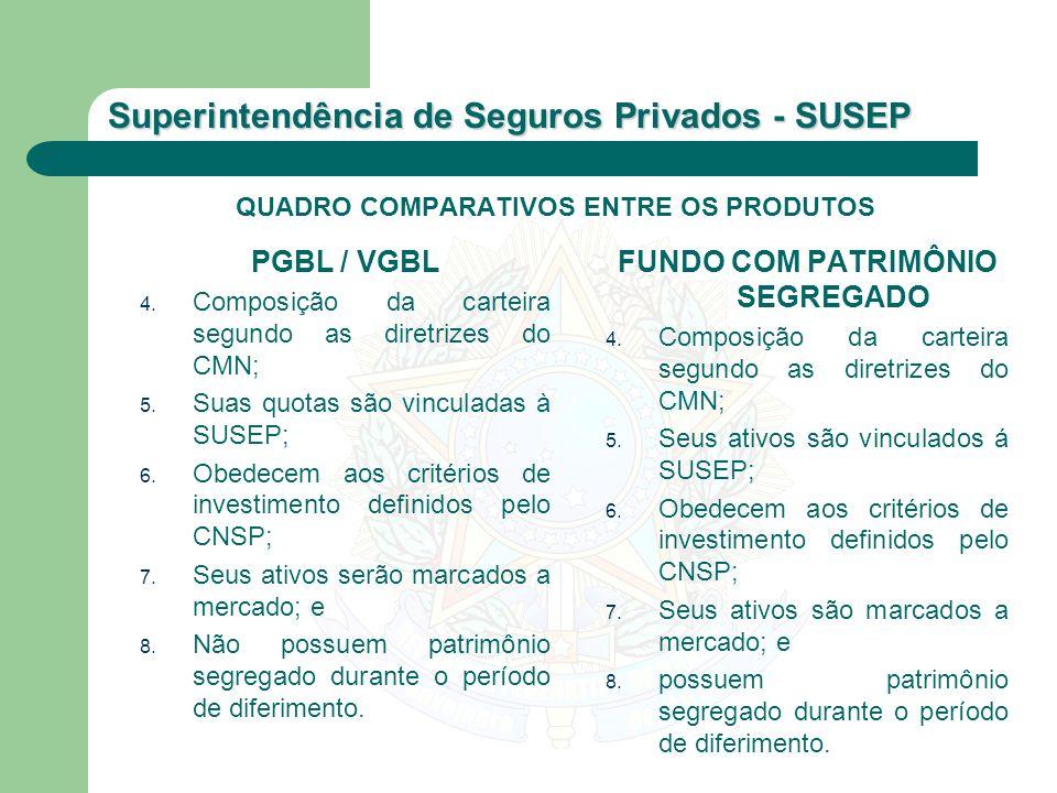 Superintendência de Seguros Privados - SUSEP QUADRO COMPARATIVOS ENTRE OS PRODUTOS PGBL / VGBL 4. Composição da carteira segundo as diretrizes do CMN;