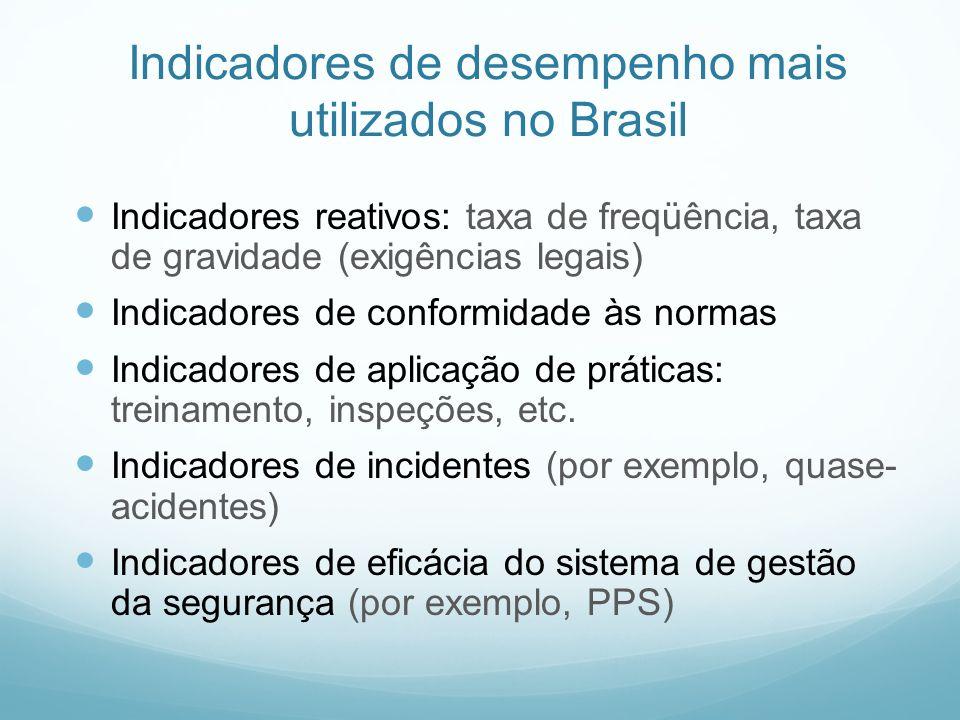 Indicadores de desempenho mais utilizados no Brasil Indicadores reativos: taxa de freqüência, taxa de gravidade (exigências legais) Indicadores de con