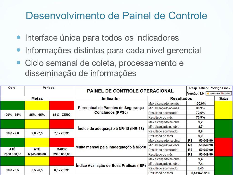 Desenvolvimento de Painel de Controle Interface única para todos os indicadores Informações distintas para cada nível gerencial Ciclo semanal de colet