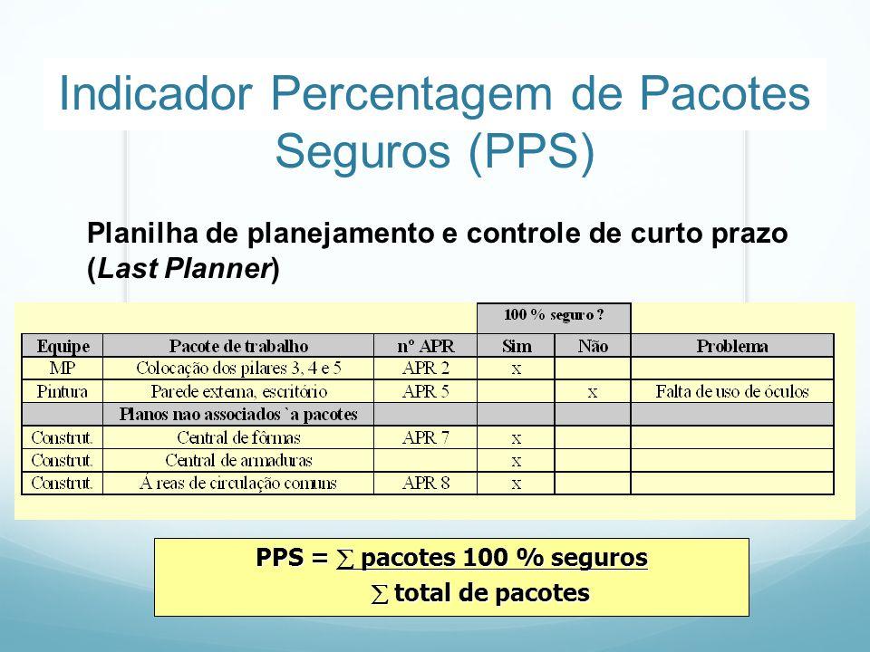 Indicador Percentagem de Pacotes Seguros (PPS) PPS = pacotes 100 % seguros total de pacotes total de pacotes Planilha de planejamento e controle de cu