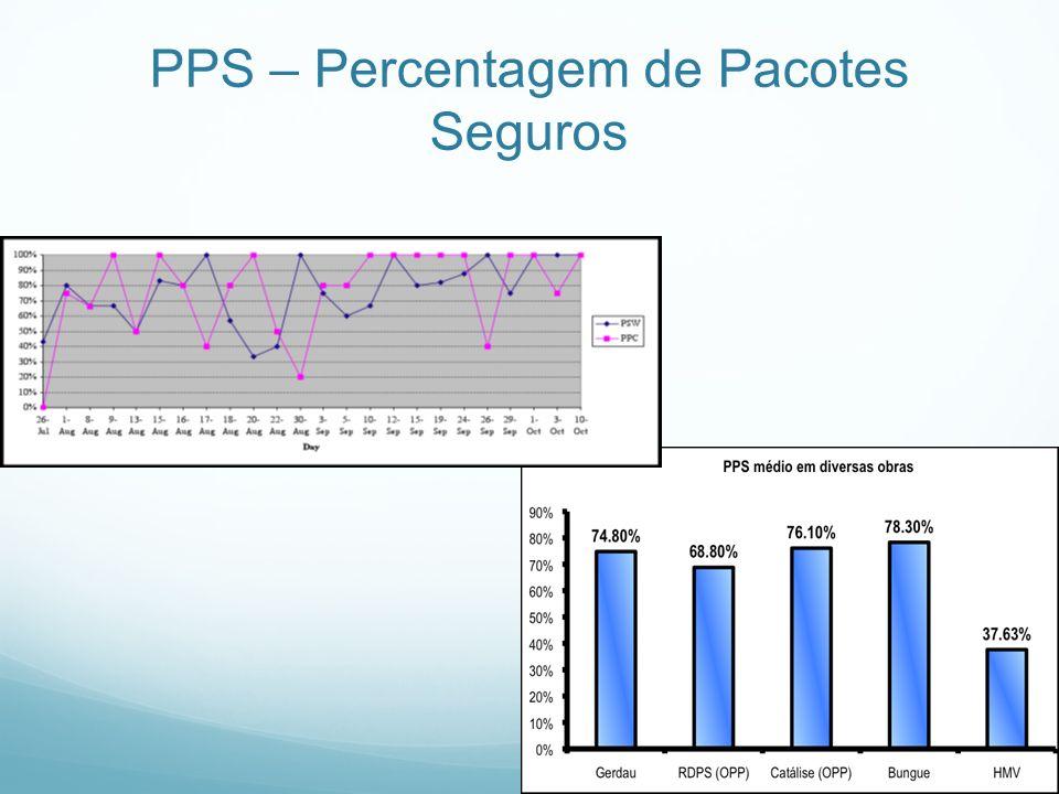 PPS – Percentagem de Pacotes Seguros