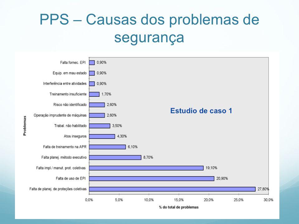 PPS – Causas dos problemas de segurança