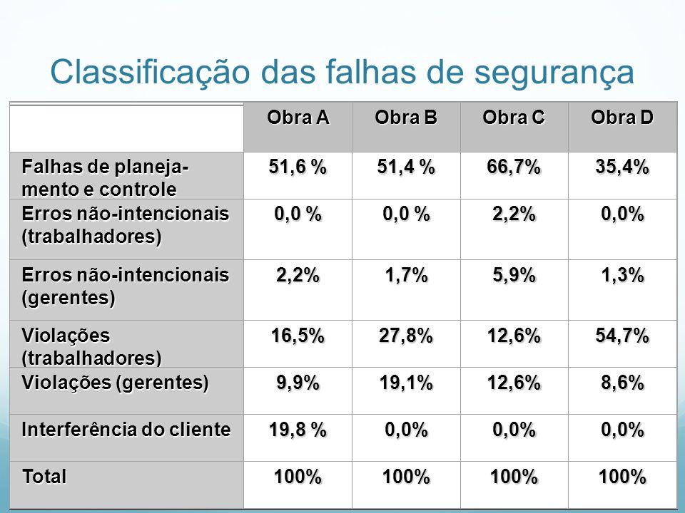 Classificação das falhas de segurança Obra A Obra B Obra C Obra D Falhas de planeja- mento e controle 51,6 % 51,4 % 66,7%35,4% Erros não-intencionais
