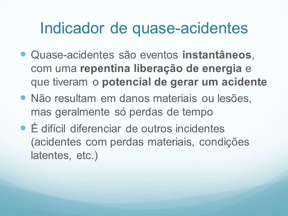 Indicador de quase-acidentes Quase-acidentes são eventos instantâneos, com uma repentina liberação de energia e que tiveram o potencial de gerar um ac