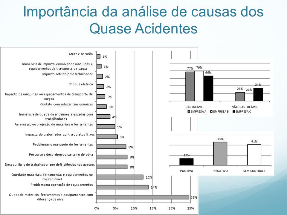 Importância da análise de causas dos Quase Acidentes