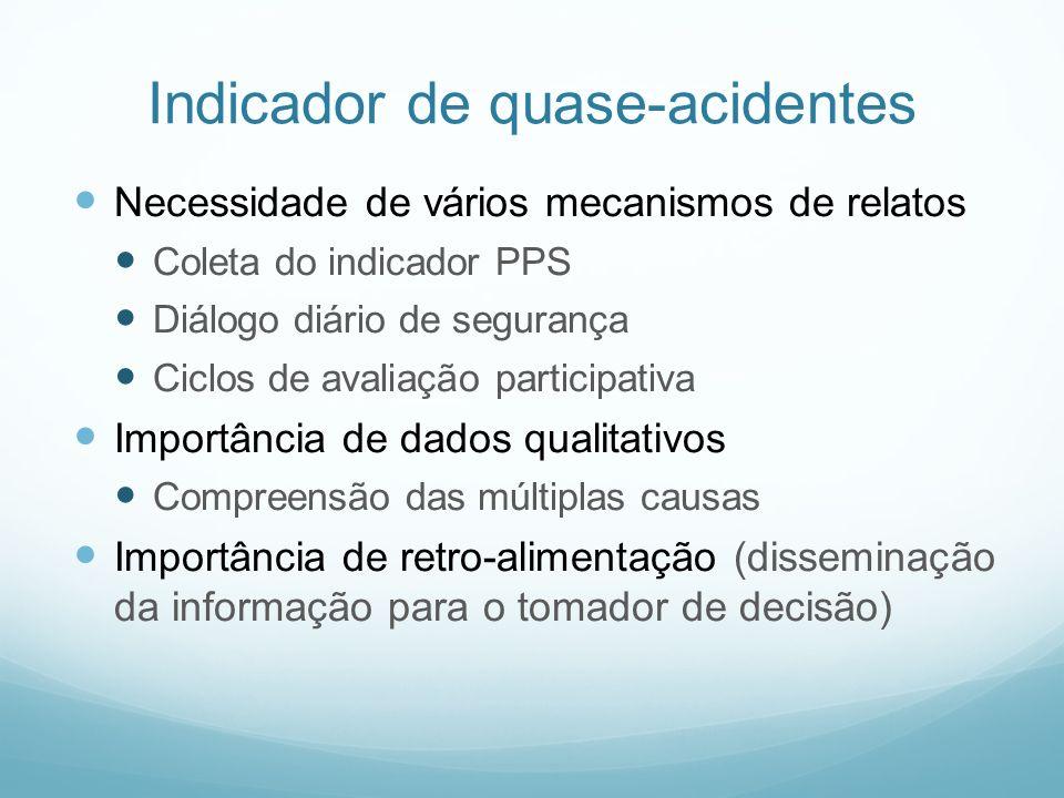 Indicador de quase-acidentes Necessidade de vários mecanismos de relatos Coleta do indicador PPS Diálogo diário de segurança Ciclos de avaliação parti