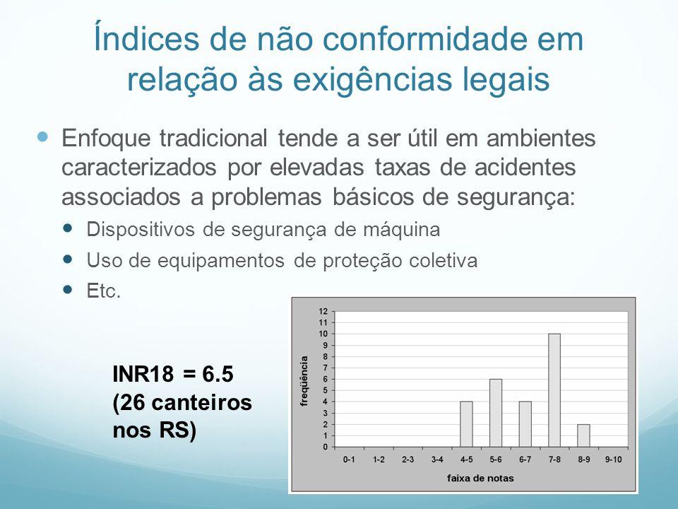 Índices de não conformidade em relação às exigências legais Enfoque tradicional tende a ser útil em ambientes caracterizados por elevadas taxas de aci