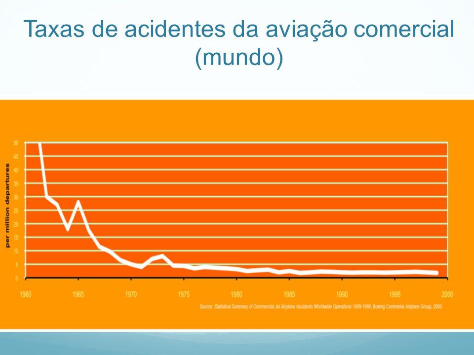 Taxas de acidentes da aviação comercial (mundo)