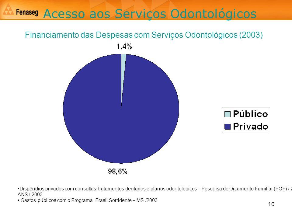 10 Acesso aos Serviços Odontológicos Financiamento das Despesas com Serviços Odontológicos (2003) Dispêndios privados com consultas, tratamentos dentá