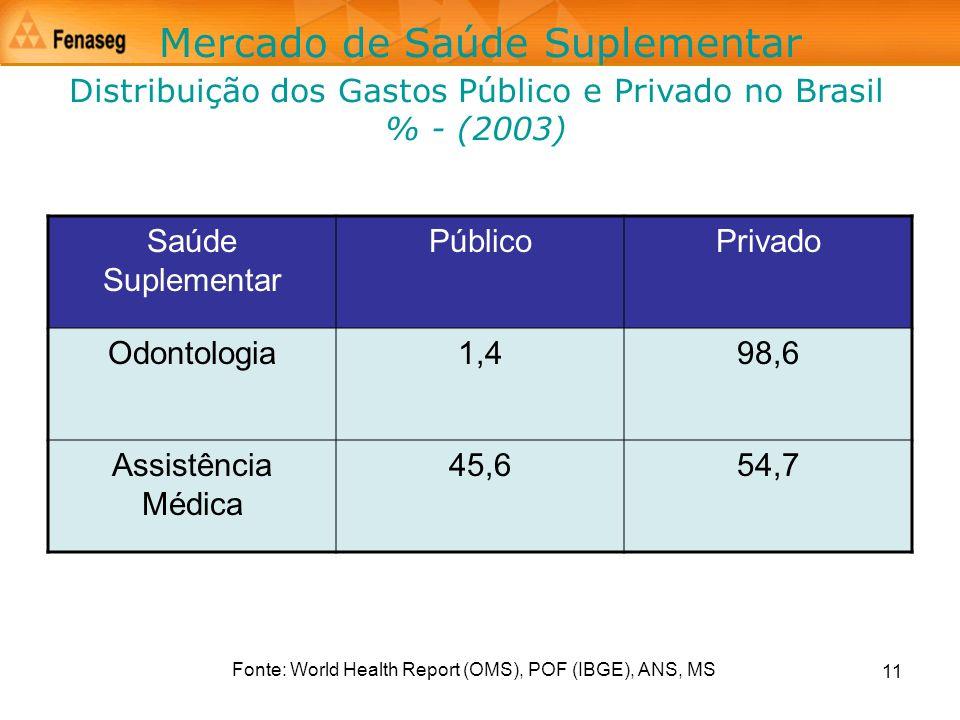 11 Mercado de Saúde Suplementar Distribuição dos Gastos Público e Privado no Brasil % - (2003) Saúde Suplementar PúblicoPrivado Odontologia1,498,6 Ass