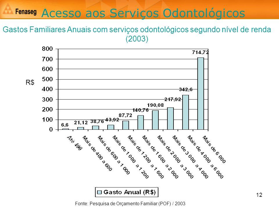 12 Acesso aos Serviços Odontológicos Gastos Familiares Anuais com serviços odontológicos segundo nível de renda (2003) Fonte: Pesquisa de Orçamento Fa