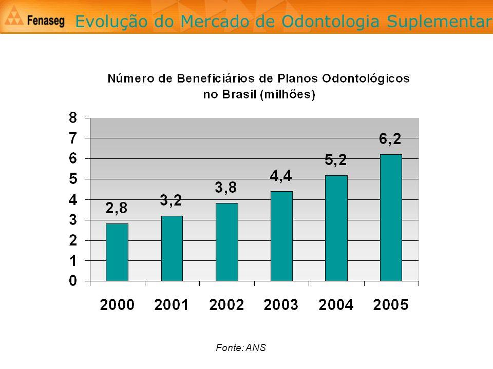 Fonte: ANS Evolução do Mercado de Odontologia Suplementar