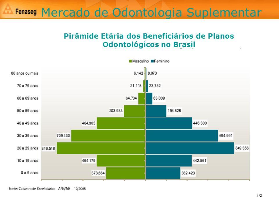 16 Pirâmide Etária dos Beneficiários de Planos Odontológicos no Brasil Mercado de Odontologia Suplementar