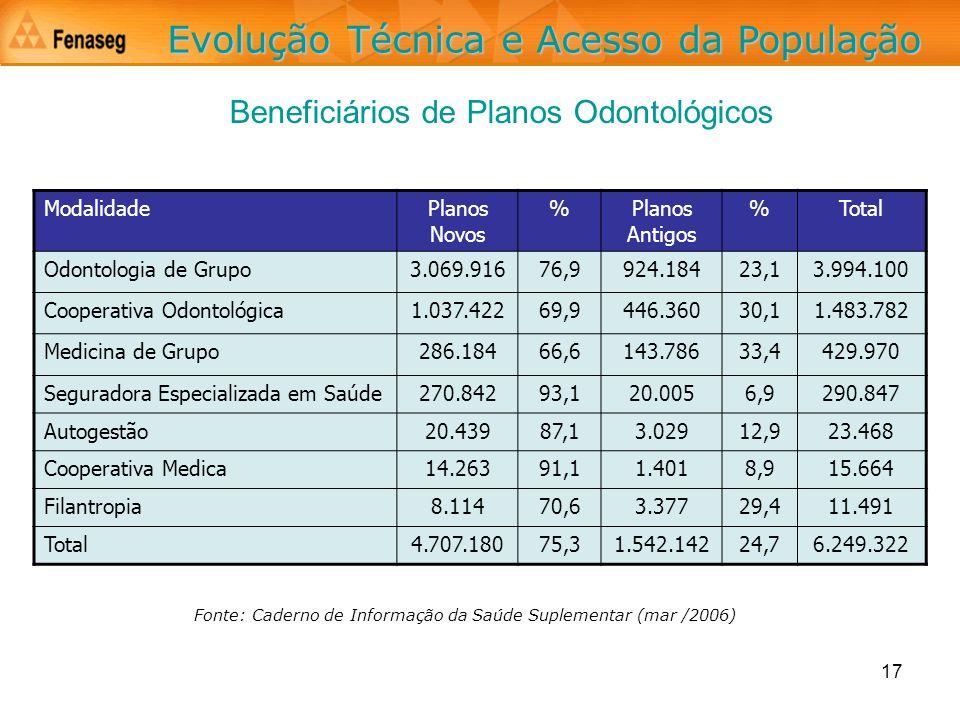 17 ModalidadePlanos Novos %Planos Antigos %Total Odontologia de Grupo3.069.91676,9924.18423,13.994.100 Cooperativa Odontológica1.037.42269,9446.36030,