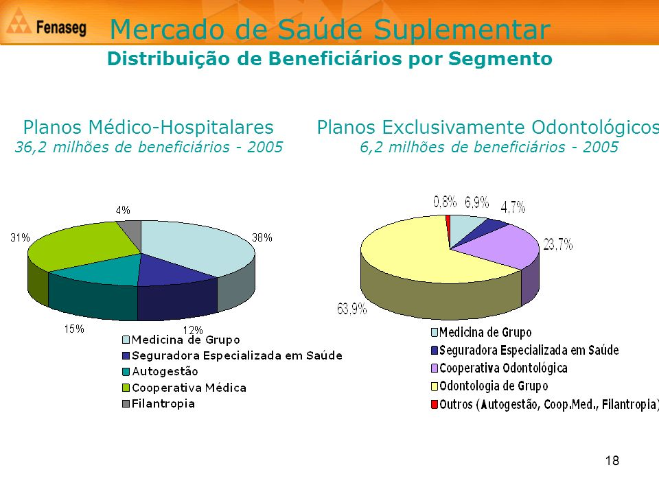 18 Mercado de Saúde Suplementar Planos Exclusivamente Odontológicos 6,2 milhões de beneficiários - 2005 Distribuição de Beneficiários por Segmento Pla