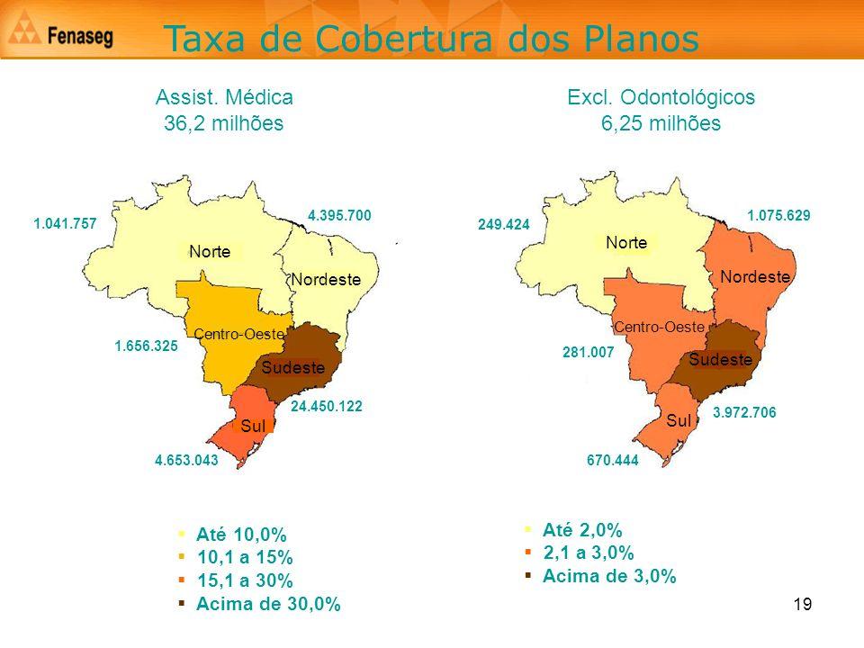 19 Norte Nordeste Sudeste Centro-Oeste Sul Taxa de Cobertura dos Planos Assist. Médica 36,2 milhões Excl. Odontológicos 6,25 milhões Até 2,0% 2,1 a 3,