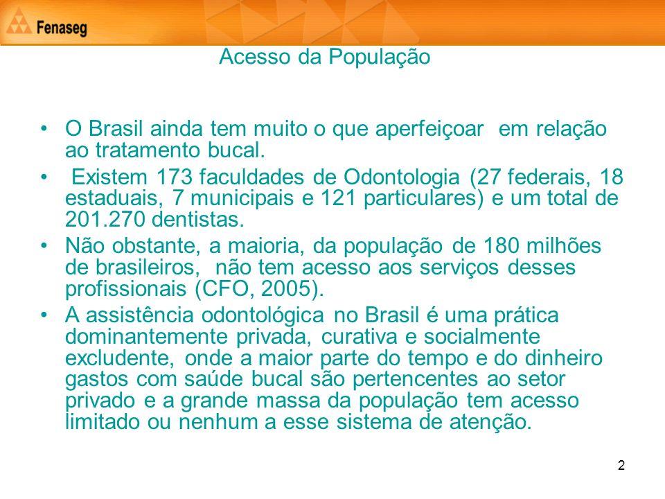 2 Acesso da População O Brasil ainda tem muito o que aperfeiçoar em relação ao tratamento bucal. Existem 173 faculdades de Odontologia (27 federais, 1