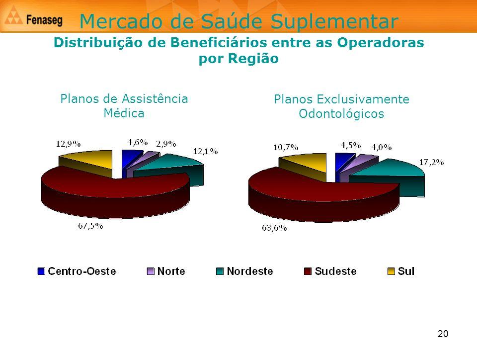 20 Mercado de Saúde Suplementar Planos de Assistência Médica Planos Exclusivamente Odontológicos Distribuição de Beneficiários entre as Operadoras por