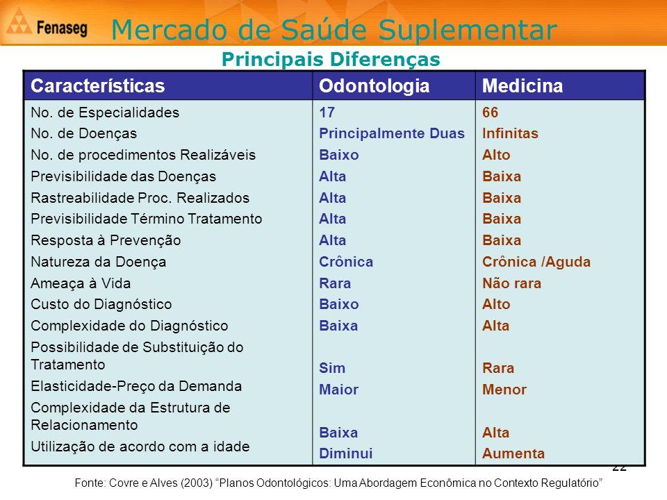22 Principais Diferenças Mercado de Saúde Suplementar CaracterísticasOdontologiaMedicina No. de Especialidades No. de Doenças No. de procedimentos Rea