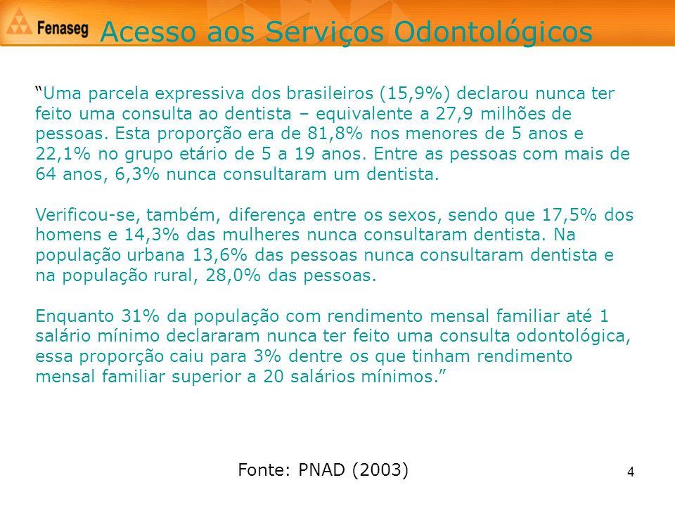 4 Acesso aos Serviços Odontológicos Uma parcela expressiva dos brasileiros (15,9%) declarou nunca ter feito uma consulta ao dentista – equivalente a 2