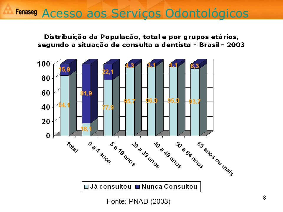 9 Acesso aos Serviços Odontológicos * Dispêndios privados com consultas e tratamentos dentários – Pesquisa de Orçamento Familiar (POF) / 2003 ** Inclui apenas os gastos com planos exclusivamente odontológicos – ANS / 2003 *** Gastos públicos com o Programa Brasil Sorridente – MS /2003 Tipos de GastosR$ mil% Diretos *5.585,488,9 Planos Odontológicos ** 606,59,7 Setor Público ***90,01,4 Total6.281,8100,0 Gastos com Serviços Odontológicos – Brasil (2003)
