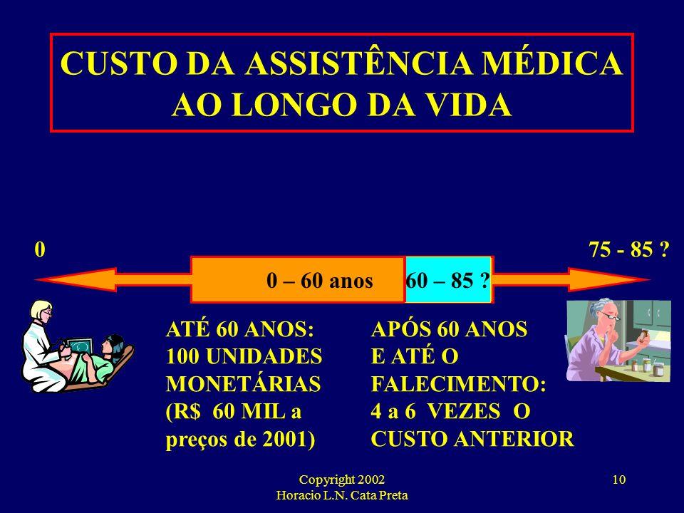 Copyright 2002 Horacio L.N. Cata Preta 9 CUSTOS COM ASSISTÊNCIA MÈDICA MAIS DE 60 ANOS: 9,07 % da População 40 % do custo 0 – 60 ANOS: 90,93 % da Popu