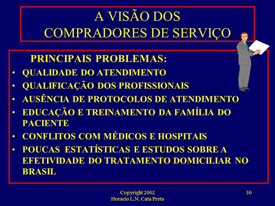 Copyright 2002 Horacio L.N. Cata Preta 29 A VISÃO DOS COMPRADORES DE SERVIÇOS EXPECTATIVA DE SERVIÇOS DE HOME CARE: PACIENTES POLITRAUMATIZADOS PACIEN