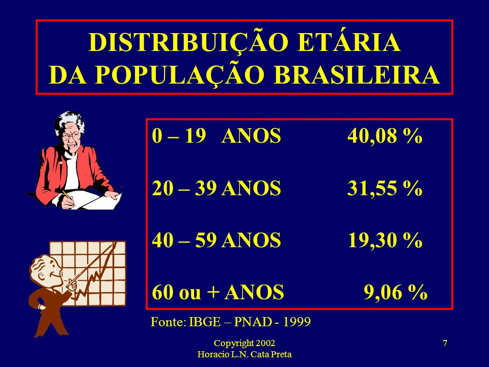 Copyright 2002 Horacio L.N. Cata Preta 6 FORÇAS DIRECIONADORAS DO MERCADO DE SAÚDE ESTADO ANS PROCON JUSTIÇA 3ª IDADE CONVIVÊNCIA EPIDEMIOLÓGICA URBAN