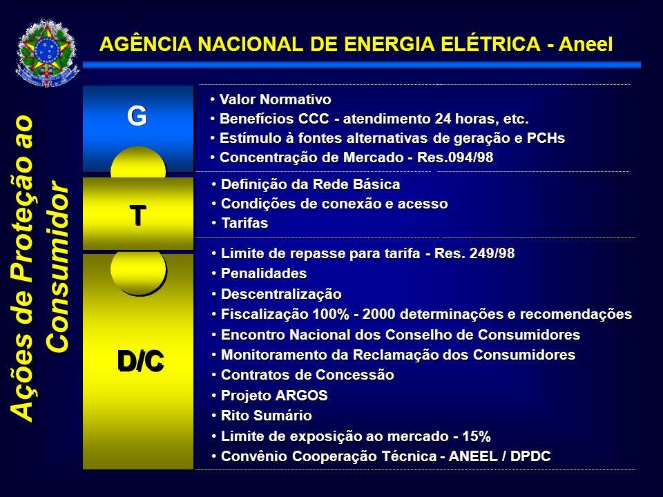 AGÊNCIA NACIONAL DE ENERGIA ELÉTRICA - Aneel Ações de Proteção ao Consumidor D/C GG T T Limite de repasse para tarifa - Res.
