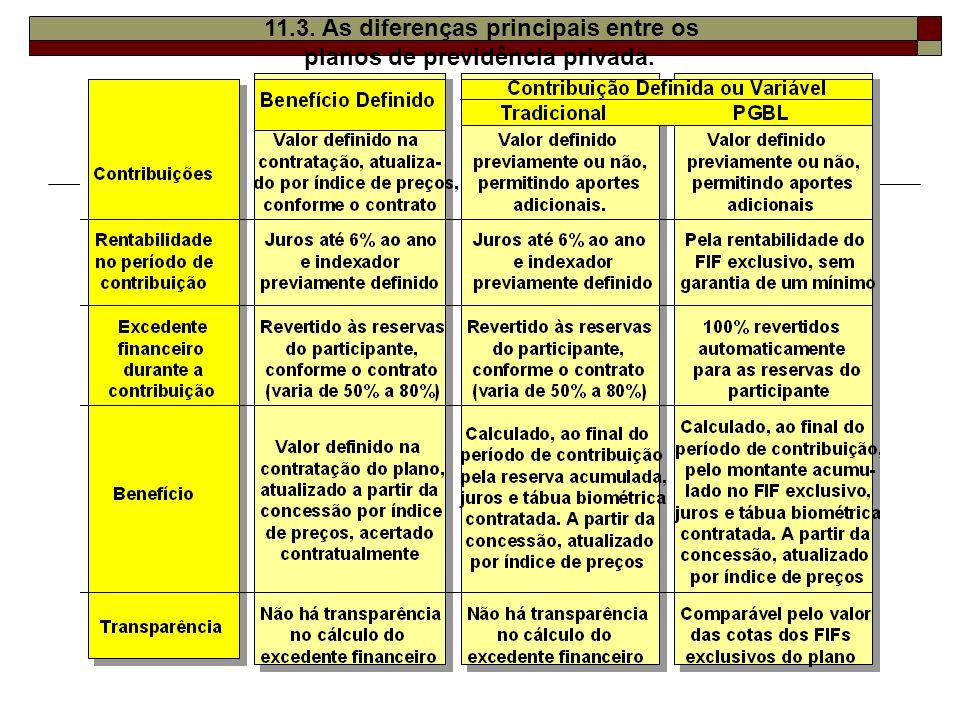11.3. As diferenças principais entre os planos de previdência privada.