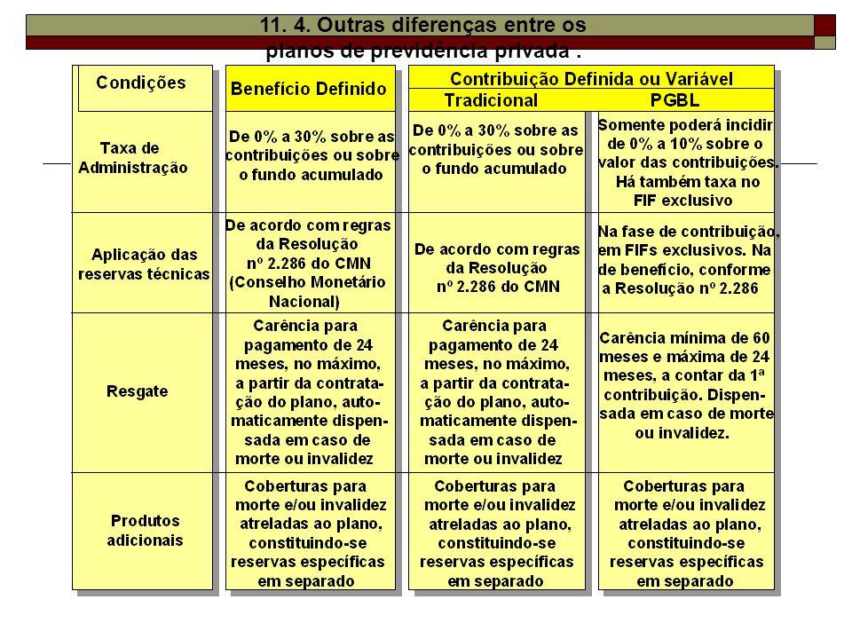11. 4. Outras diferenças entre os planos de previdência privada.