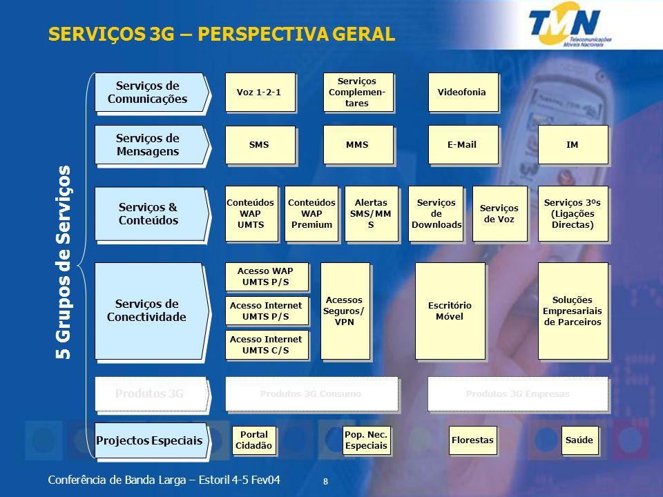 8 Conferência de Banda Larga – Estoril 4-5 Fev04 Projectos Especiais Produtos 3G Serviços de Conectividade Serviços & Conteúdos Soluções Empresariais