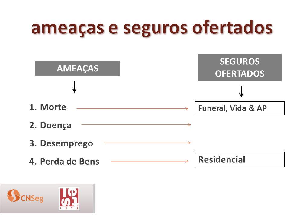 AMEAÇAS 1.Morte 2.Doença 3.Desemprego 4.Perda de Bens Funeral, Vida & AP Residencial SEGUROS OFERTADOS