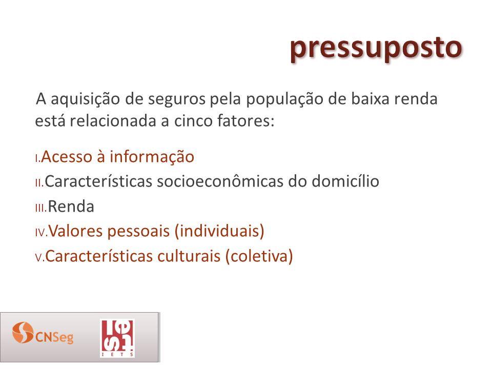 A aquisição de seguros pela população de baixa renda está relacionada a cinco fatores: I. Acesso à informação II. Características socioeconômicas do d