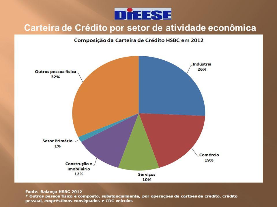 Carteira de Crédito por setor de atividade econômica Fonte: Balanço HSBC 2012 * Outros pessoa física é composto, substancialmente, por operações de ca