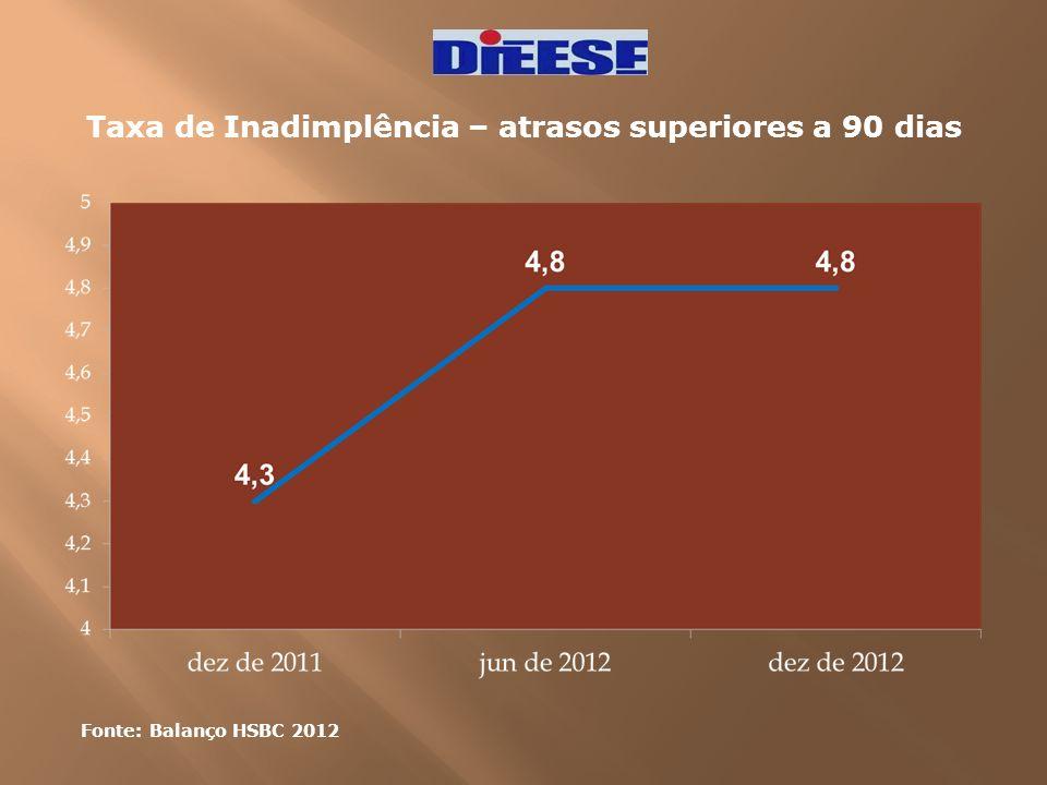 Taxa de Inadimplência – atrasos superiores a 90 dias Fonte: Balanço HSBC 2012