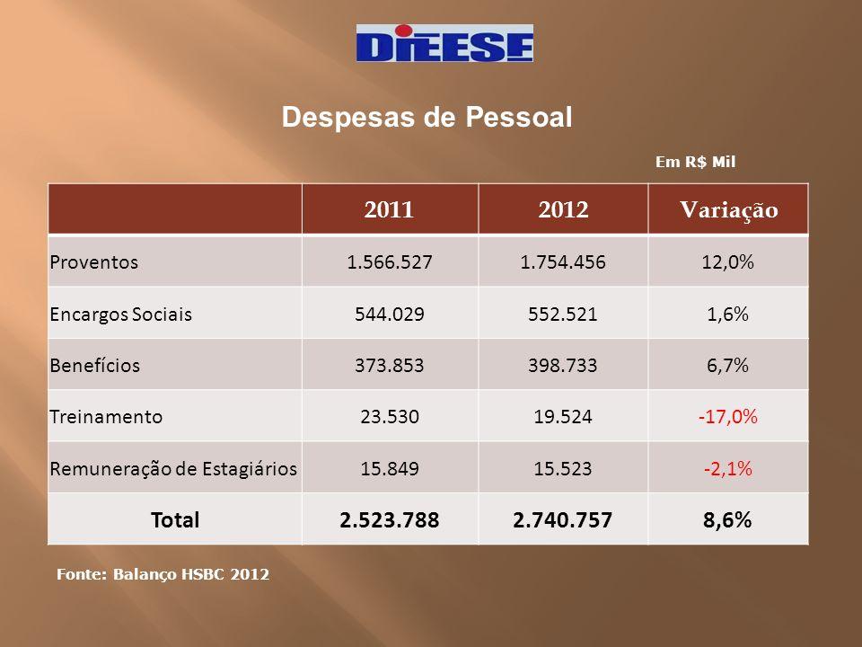 Despesas de Pessoal Fonte: Balanço HSBC 2012 Em R$ Mil 20112012Variação Proventos1.566.5271.754.45612,0% Encargos Sociais544.029552.5211,6% Benefícios