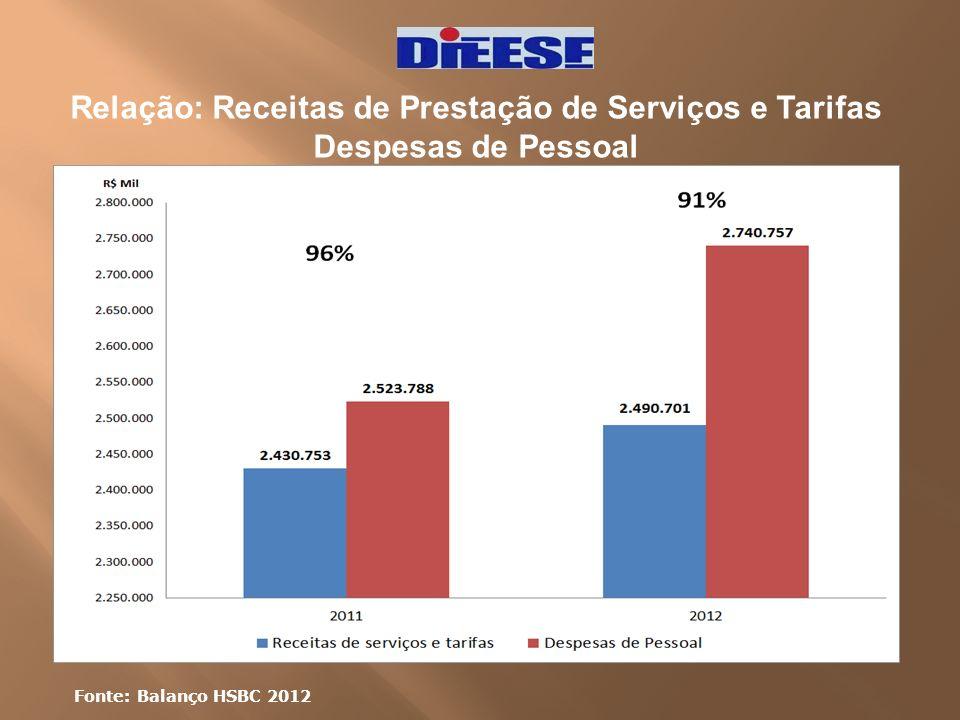 Relação: Receitas de Prestação de Serviços e Tarifas Despesas de Pessoal Fonte: Balanço HSBC 2012